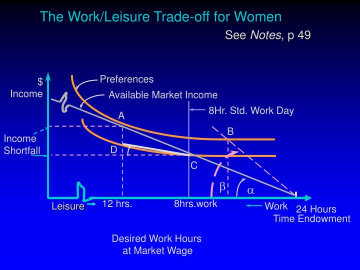 The Work/Leisure Trade-off for Women