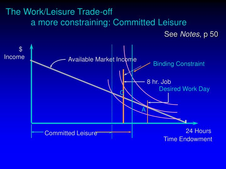 The Work/Leisure Trade-off