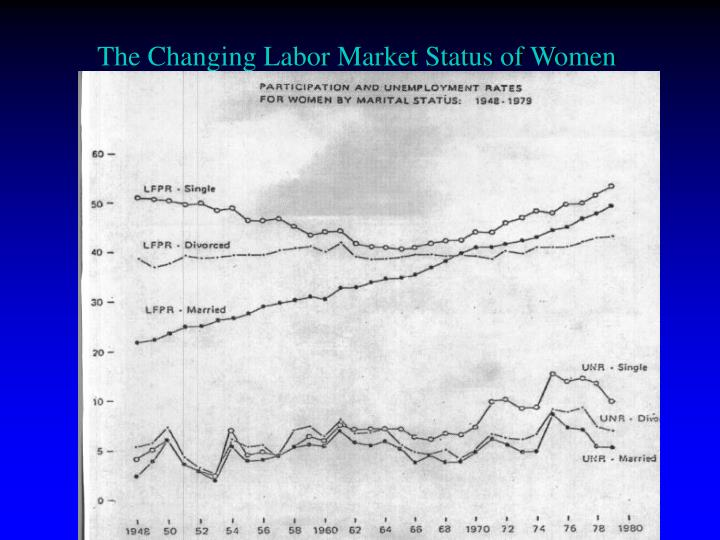 The Changing Labor Market Status of Women