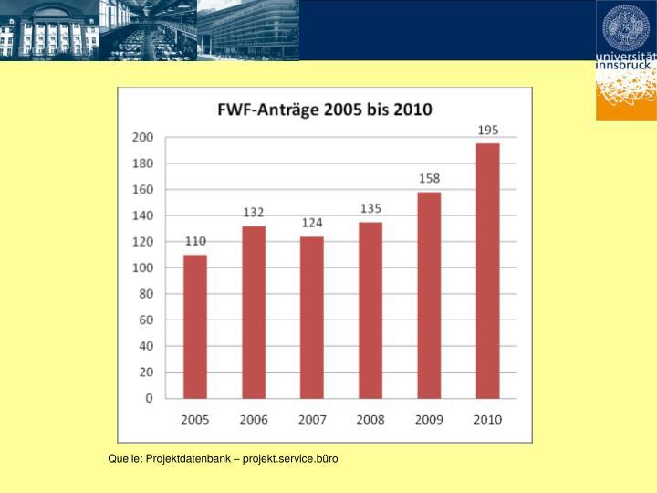 Quelle: Projektdatenbank – projekt.service.büro