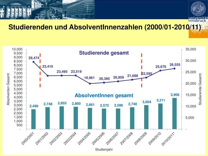 Studierenden und AbsolventInnenzahlen (2000/01-2010/11)