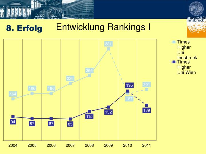 Entwicklung Rankings I