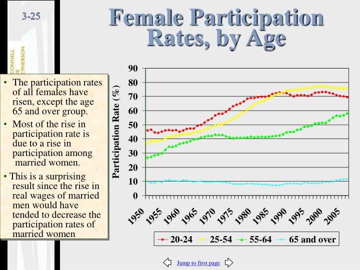 Female Participation Rates, by Age