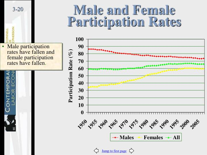 Male and Female Participation Rates
