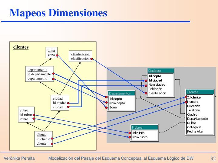 Mapeos Dimensiones