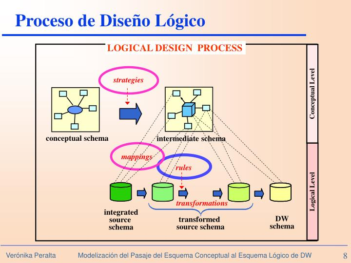 LOGICAL DESIGN  PROCESS