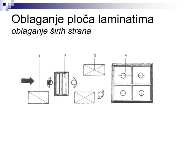 Oblaganje ploča laminatima