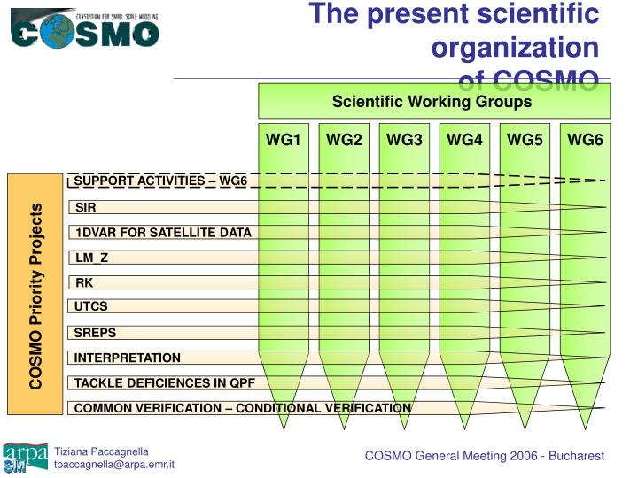 Scientific Working Groups