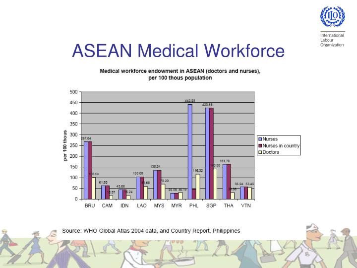 ASEAN Medical Workforce