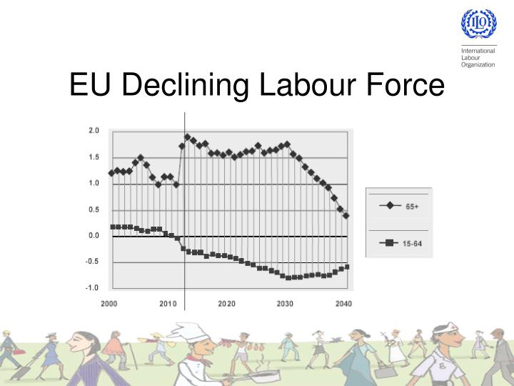 EU Declining Labour Force