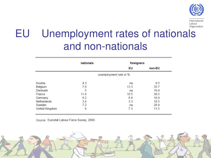 EU    Unemployment rates of nationals and non-nationals