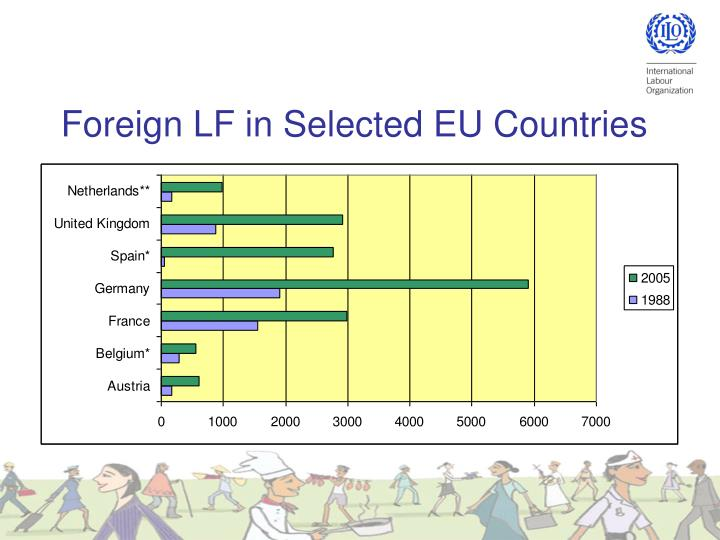 Foreign LF in Selected EU Countries
