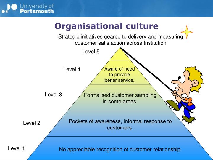 Strategic initiatives geared to delivery and measuring customer satisfaction across Institution