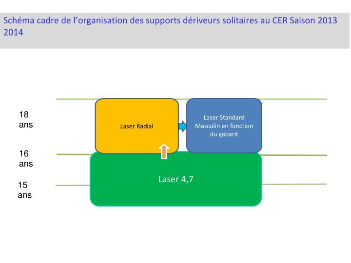 Schéma cadre de l'organisation des supports dériveurs solitaires au CER Saison 2013 2014