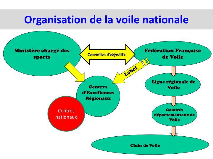 Organisation de la voile nationale
