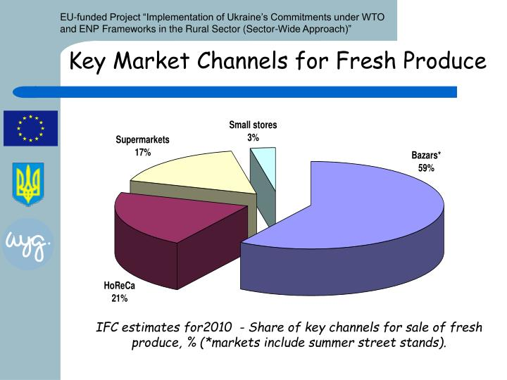 Key market channels for fresh produce