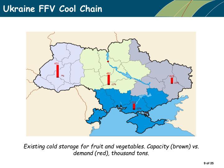 Ukraine FFV Cool Chain