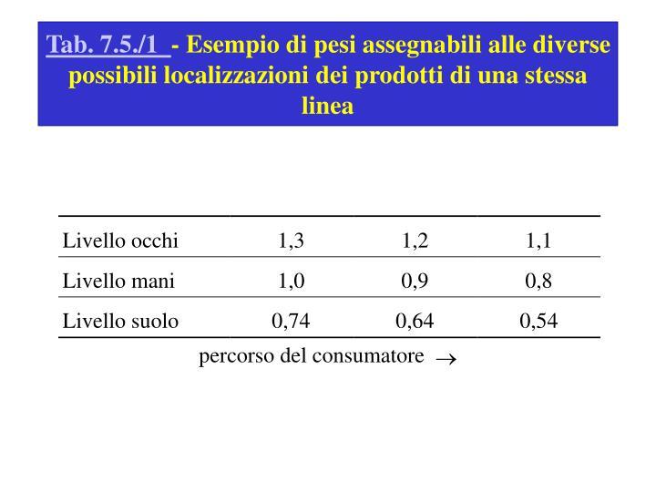 Tab. 7.5./1