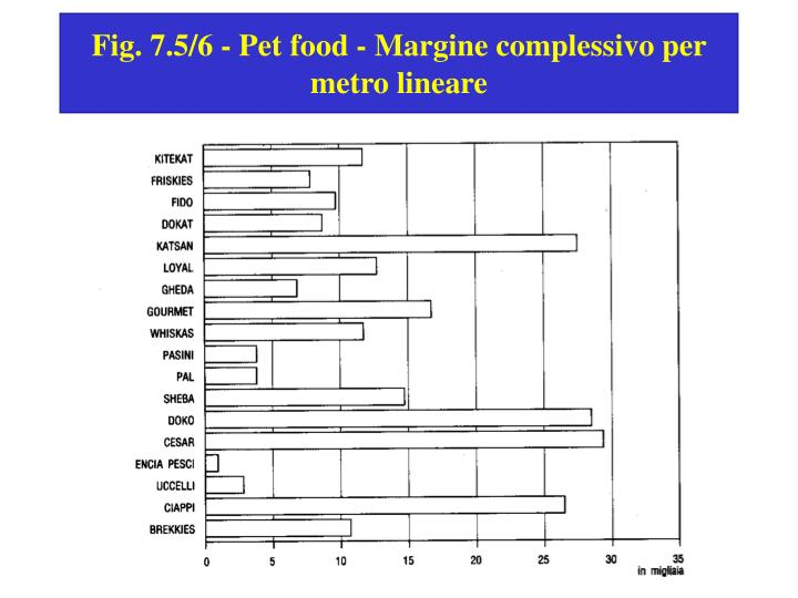 Fig. 7.5/6 - Pet food - Margine complessivo per metro lineare