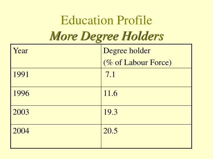 Education Profile