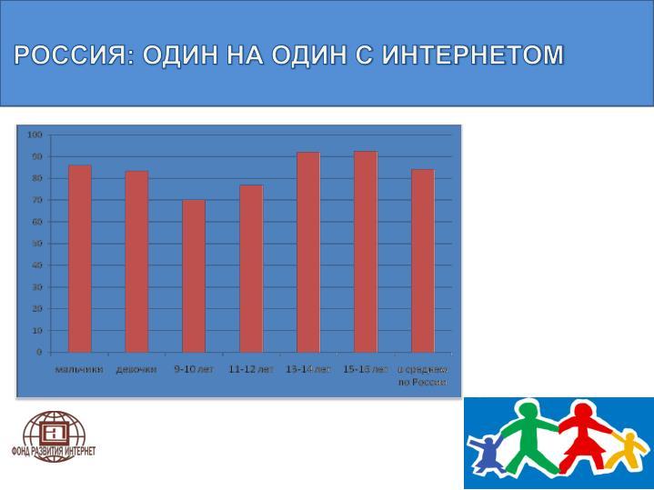 РОССИЯ: ОДИН НА ОДИН С ИНТЕРНЕТОМ