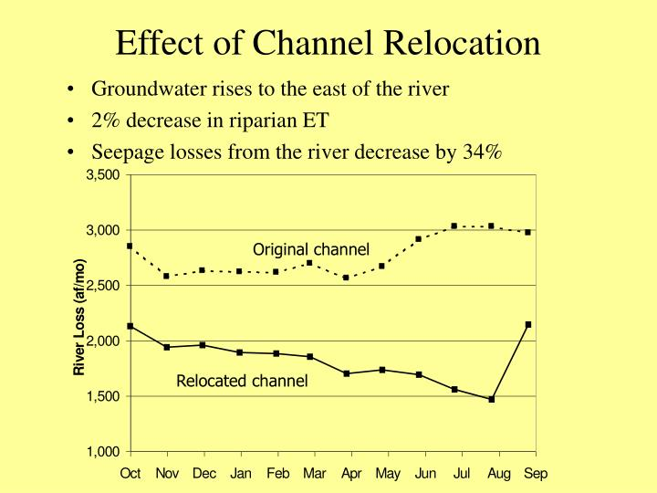 Effect of Channel Relocation