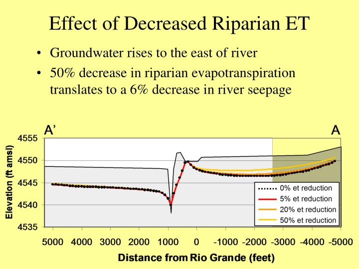Effect of Decreased Riparian ET