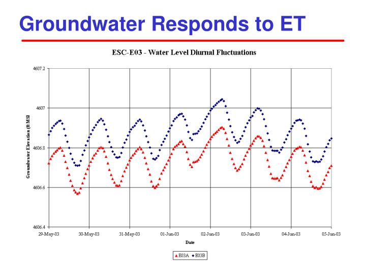 Groundwater Responds to ET