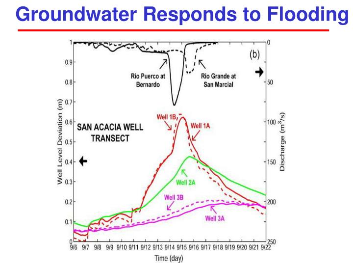 Groundwater Responds to Flooding