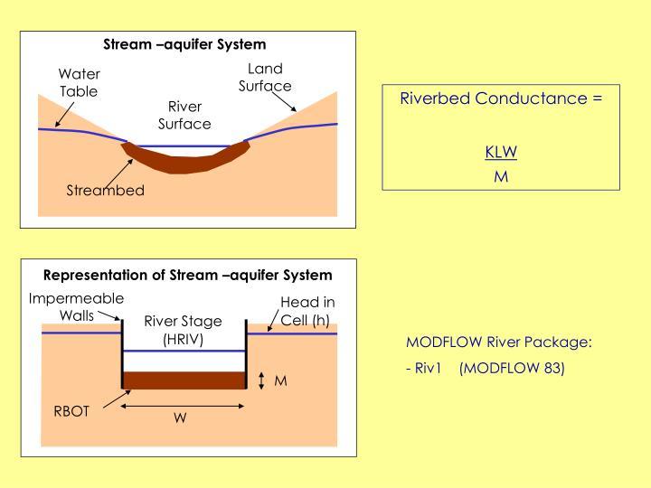 Stream –aquifer System