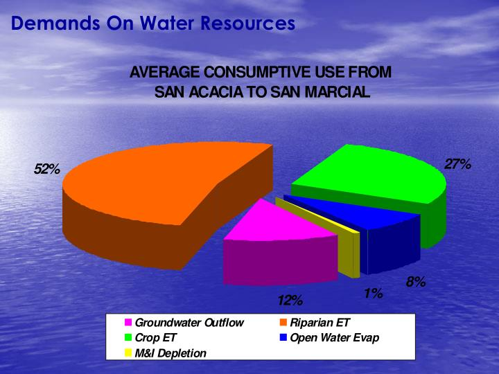 Demands On Water Resources
