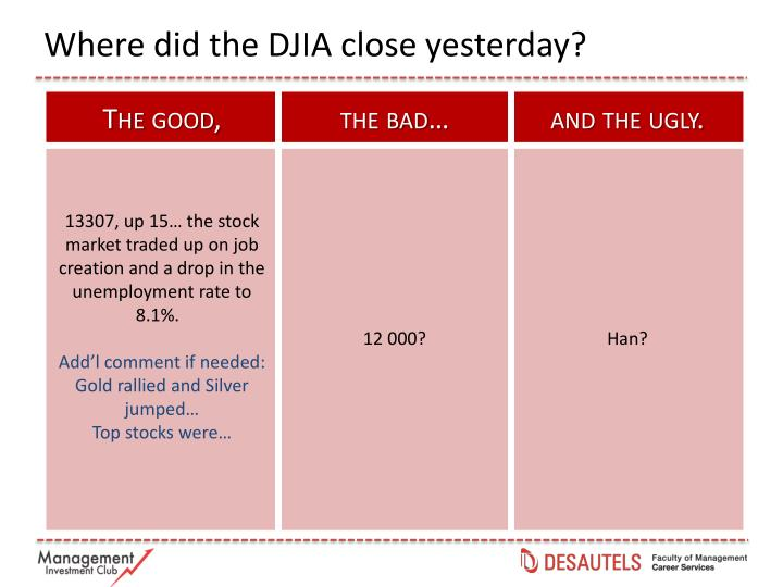 Where did the DJIA close yesterday?