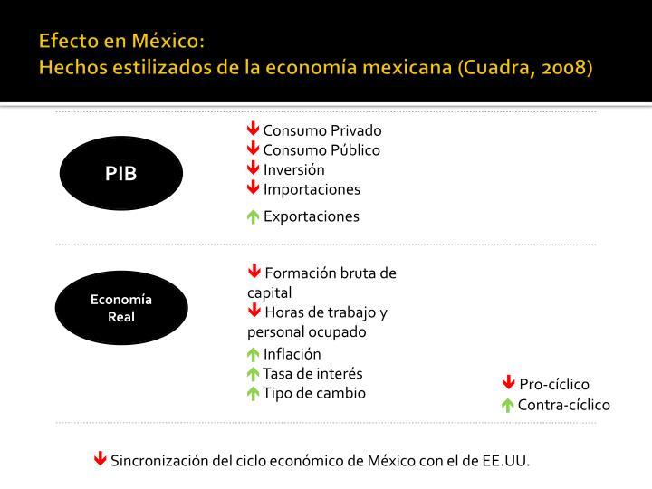 Efecto en México: