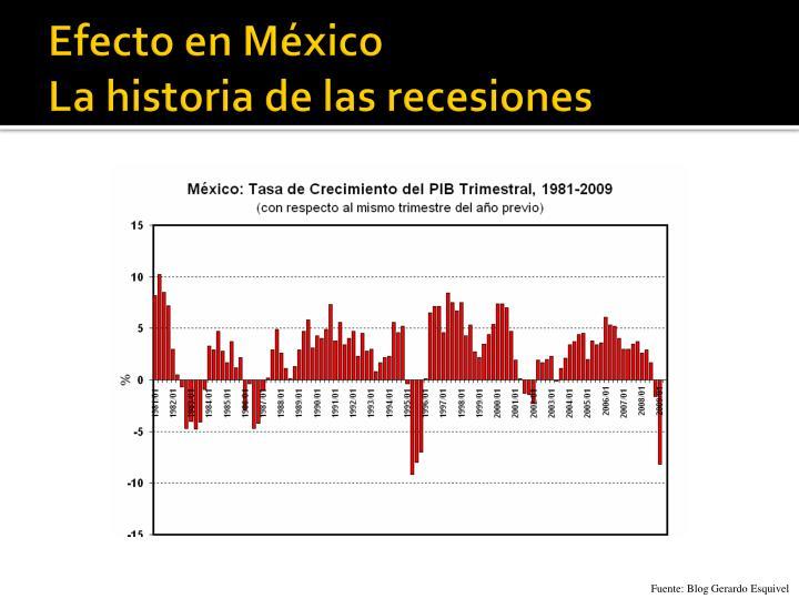 Efecto en México
