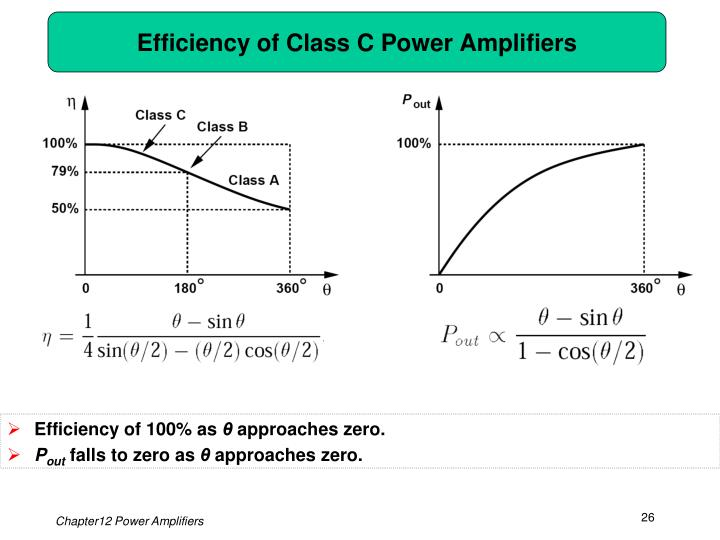 Efficiency of Class C Power Amplifiers