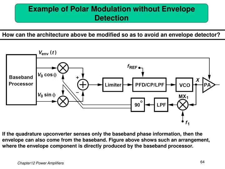 Example of Polar Modulation without Envelope Detection