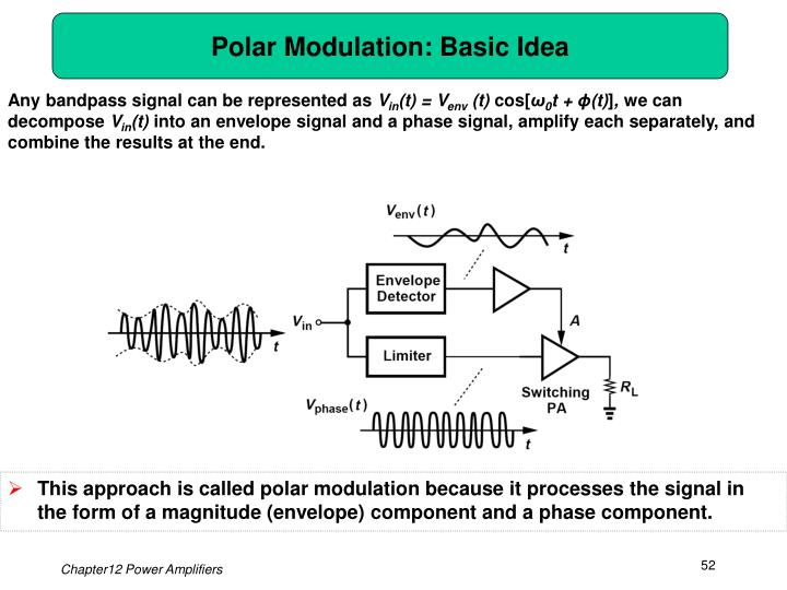 Polar Modulation: Basic Idea