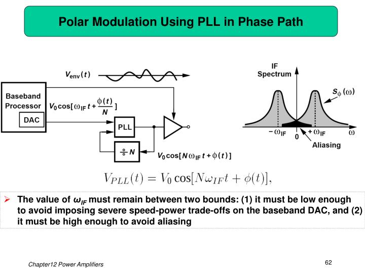 Polar Modulation Using PLL in Phase Path