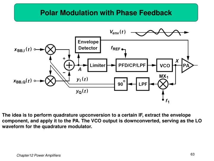 Polar Modulation with Phase Feedback