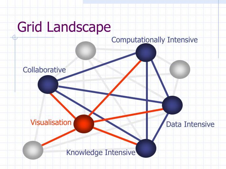 Grid Landscape