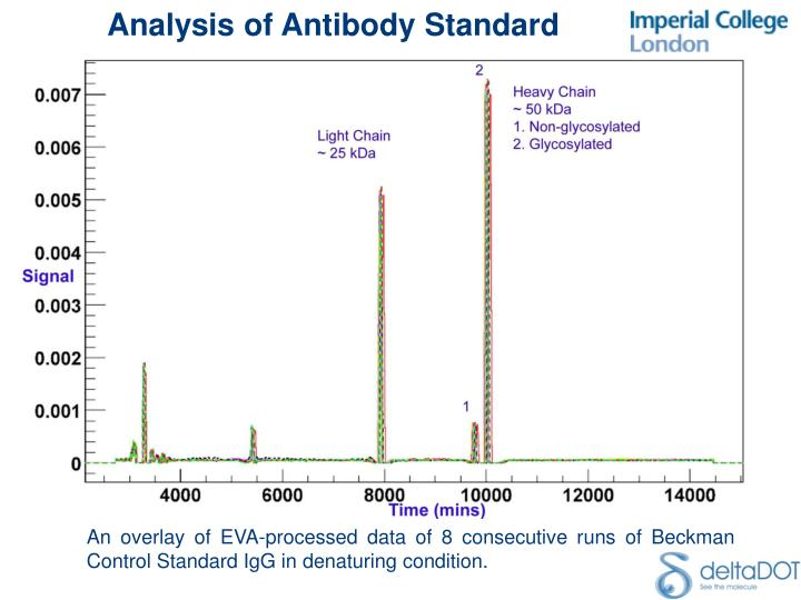 Analysis of Antibody Standard