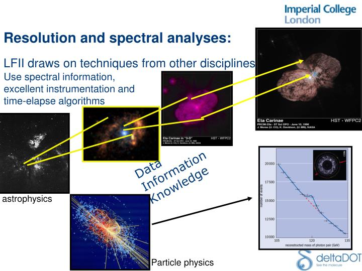 Resolution and spectral analyses: