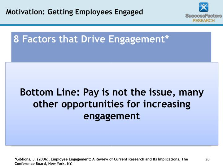 Motivation: Getting Employees Engaged