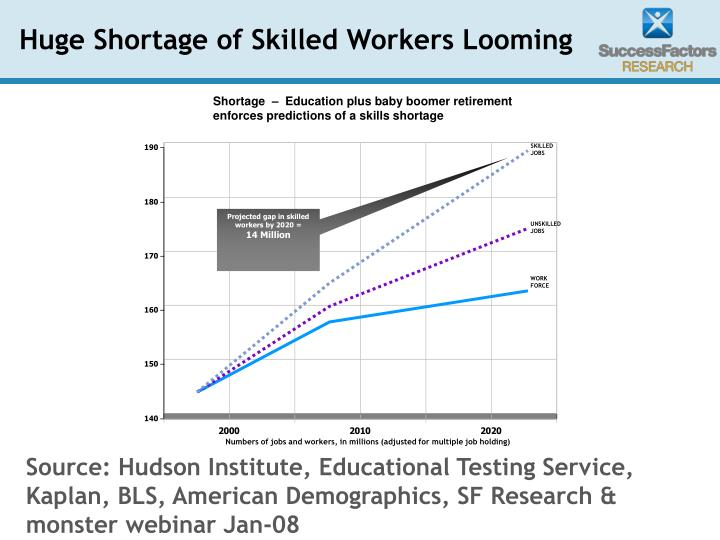 Shortage  –  Education plus baby boomer retirement