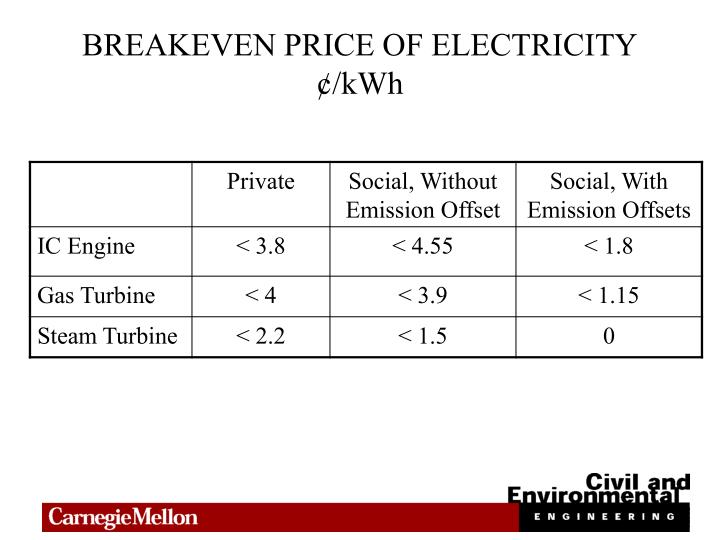 BREAKEVEN PRICE OF ELECTRICITY