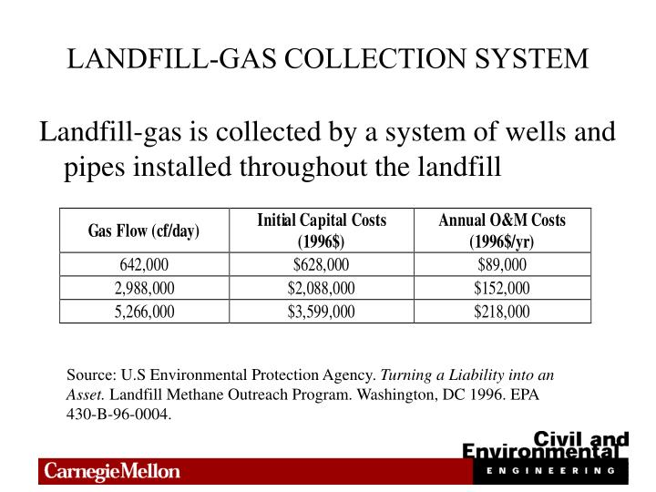 LANDFILL-GAS COLLECTION SYSTEM