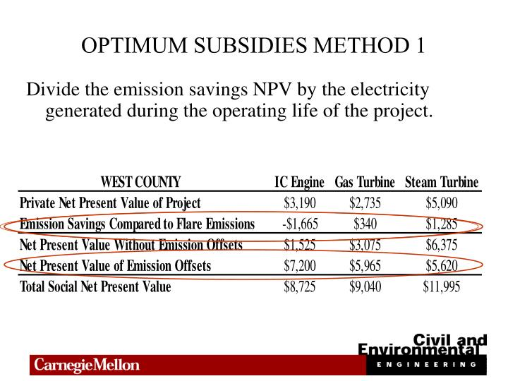 OPTIMUM SUBSIDIES METHOD 1