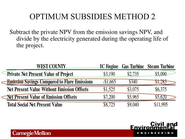 OPTIMUM SUBSIDIES METHOD 2
