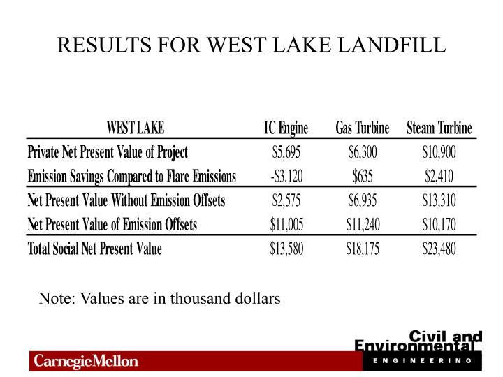 RESULTS FOR WEST LAKE LANDFILL