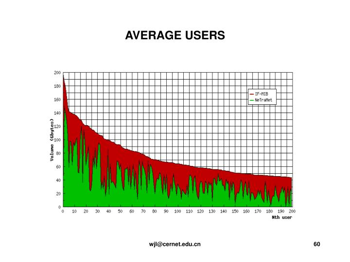 AVERAGE USERS